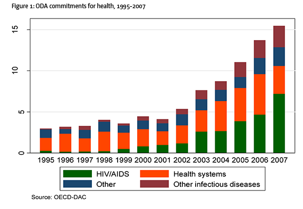 Figure 1: ODA commitments for health, 1995-2007