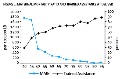 Figure 1: Maternal Mortality Ratio and Trained Assistance At Deliver