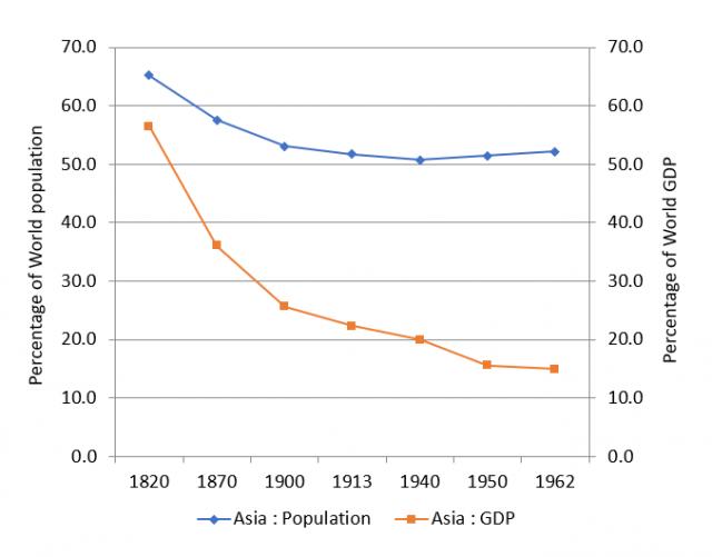 FP2P Asias decline image