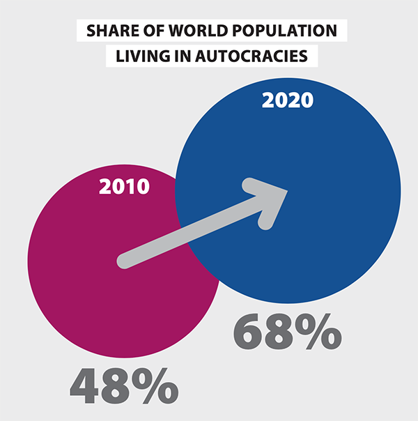 Figure 1: The share of the world population living in autocracies has risen from 48% to 68% since 2010