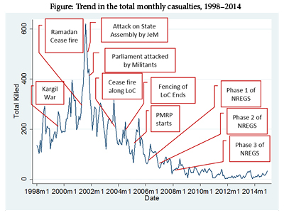 Trend in the total monthly casualties. Graph: Authors