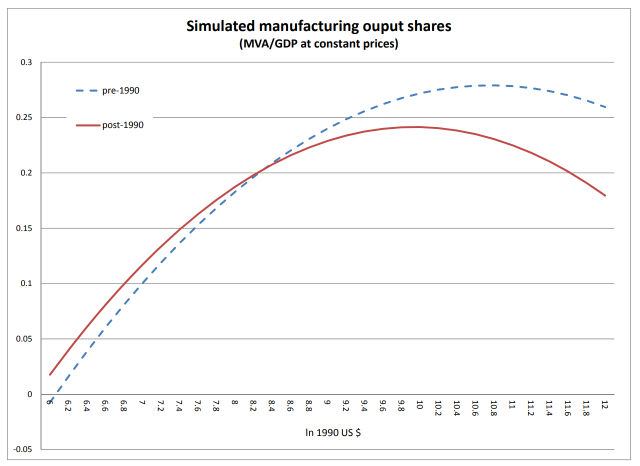 Premature industrialization visualization