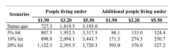 Table 1: Global poverty incidence at $1.90, $3.20, and $5.50 per day