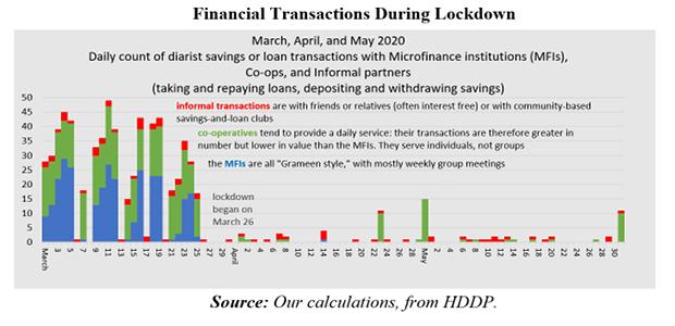 Financial Transactions During Lockdown