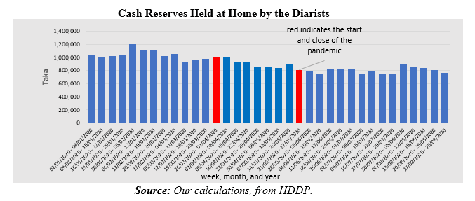 Cash reserves held at home by the diarists