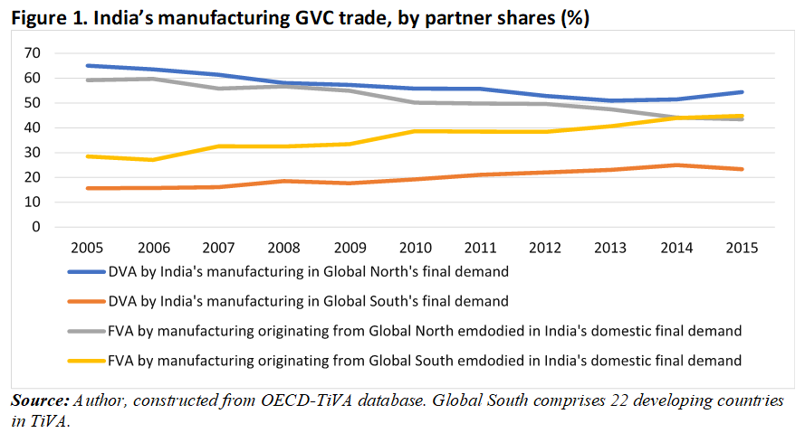 Figure 1 India's manufacturing GVC trace, by partner shares (%)