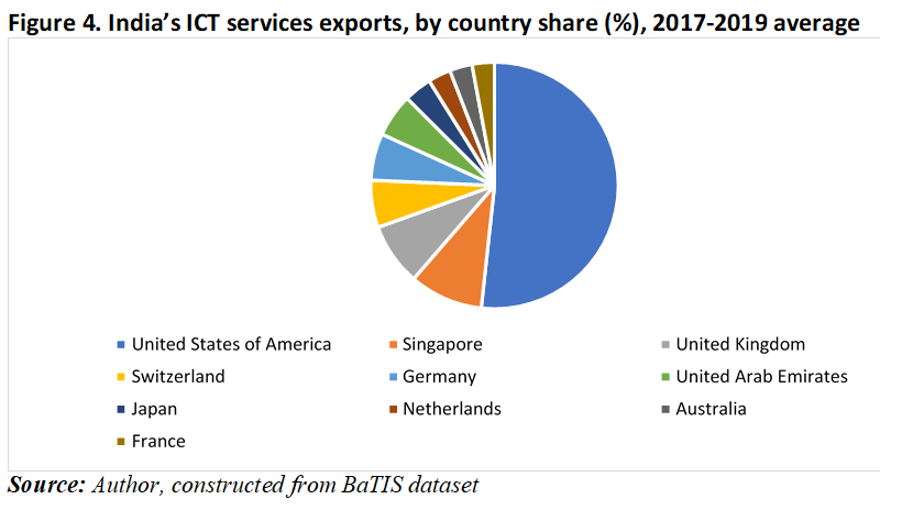 Figure 4; India's ICT services export, by country (%), 2017-2019 average