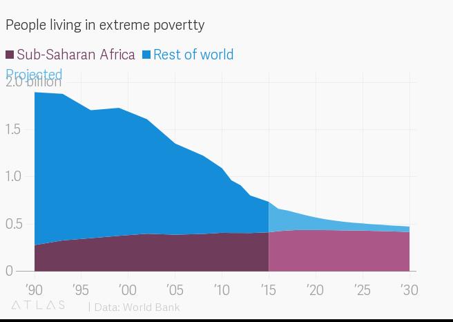 Extreme poverty visualization