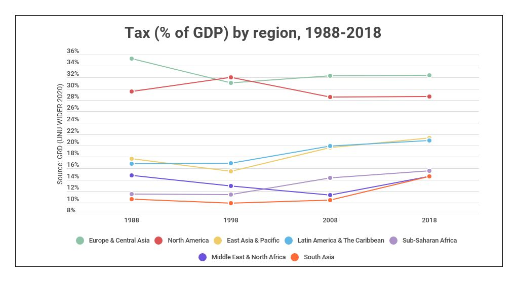 Tax to GDP per region 1988-2018, source: GRD