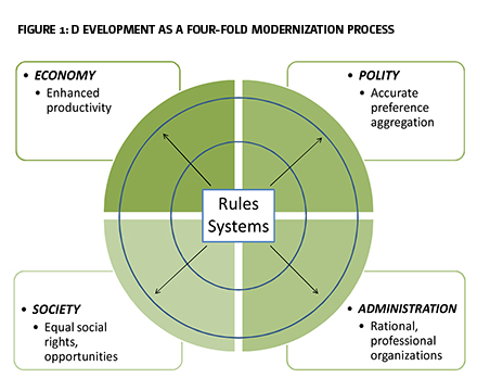 Figure 1: D evelopment as a four-fold modernization process