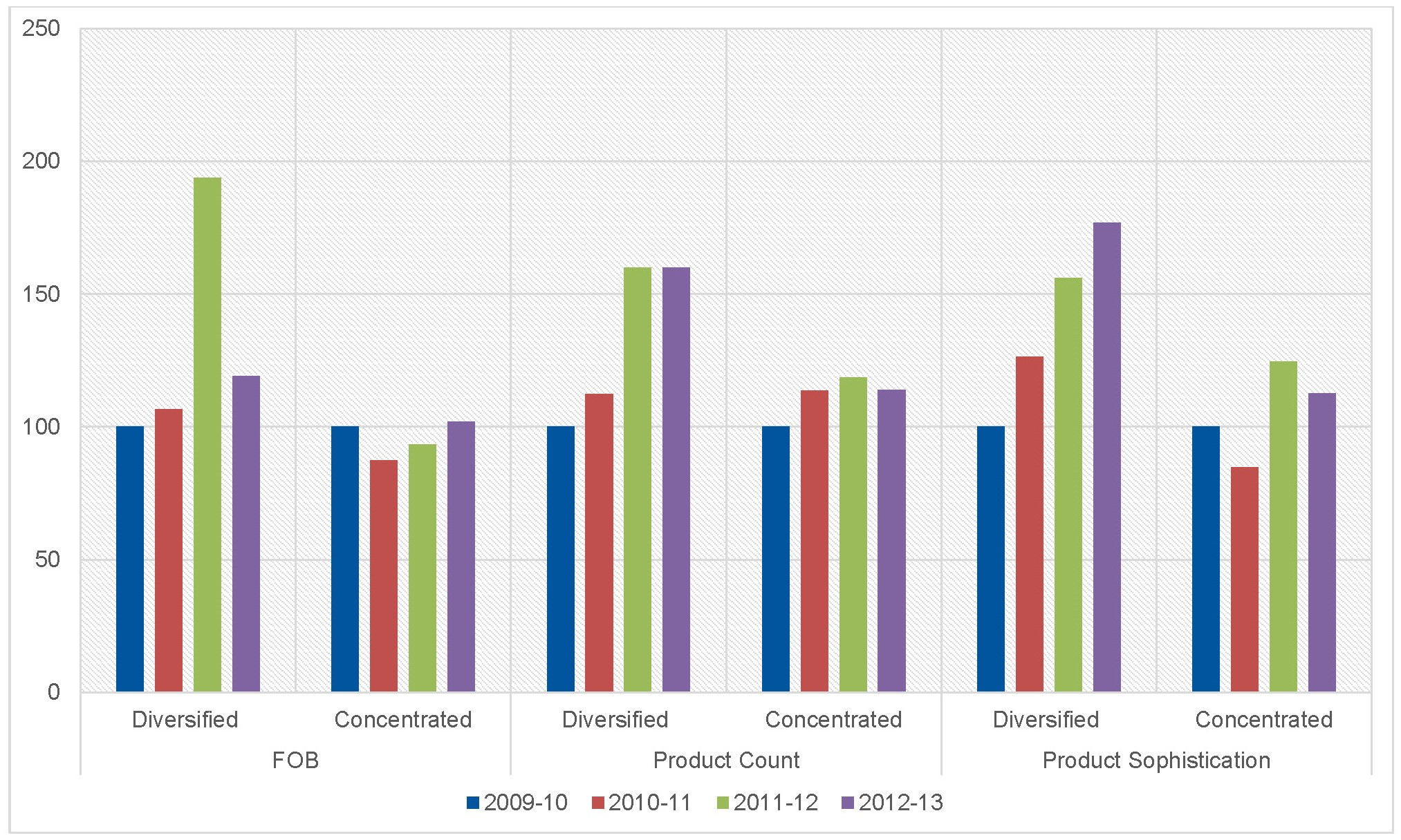 Figure 2: Average FOB, product count, and product sophistication, 2009–13