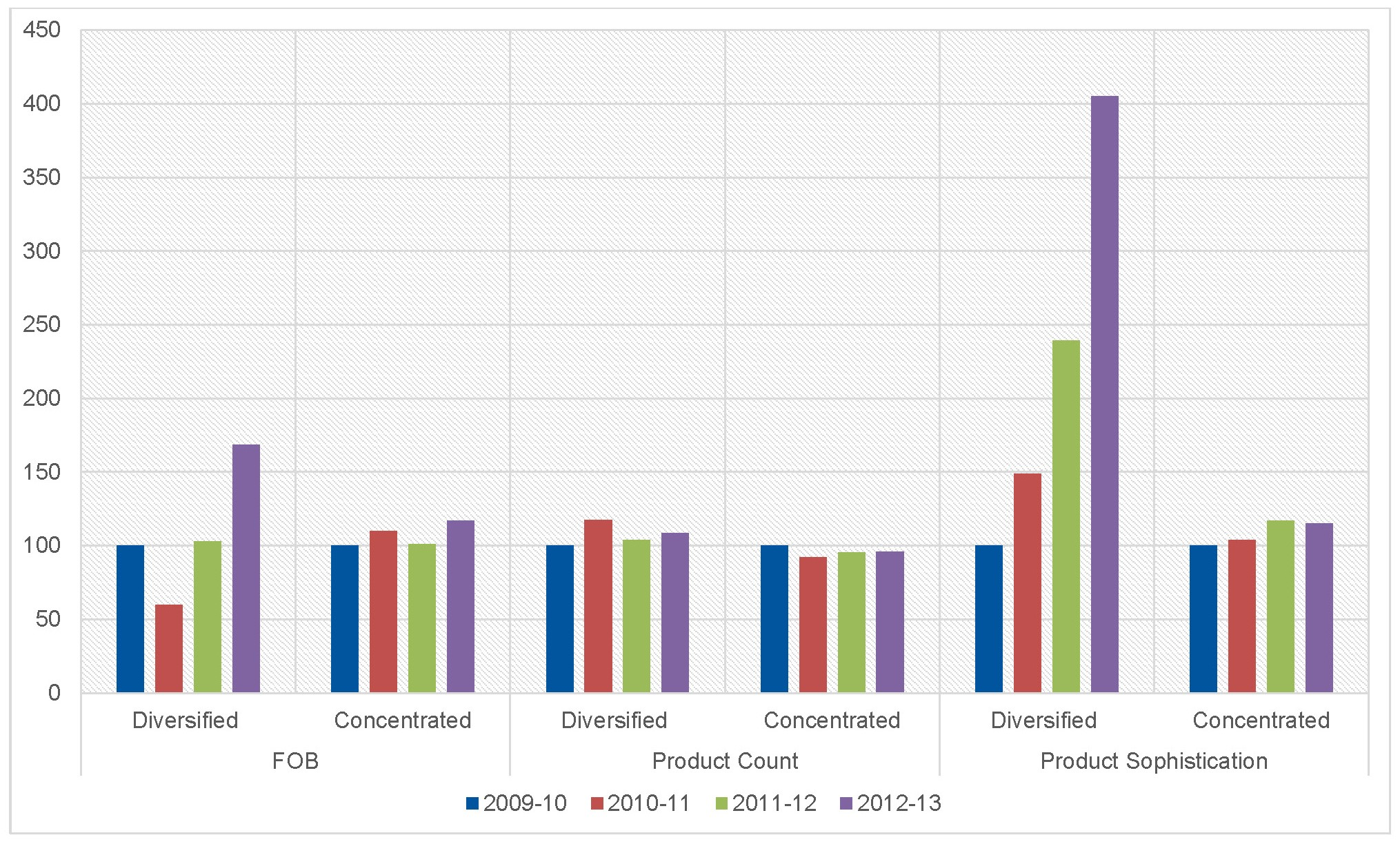 Figure 4: Average FOB, product count, and product sophistication, 2009–13