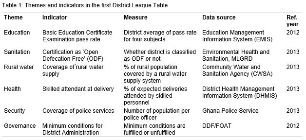 Table 1: Themes and indicators in the first District League Table