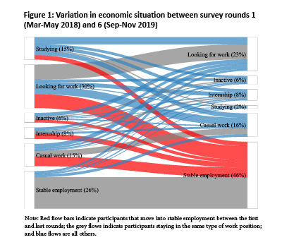 Figure 1: Variation in economic situation between survey rounds 1 (Mar-May 2018) and 6 (Sep-Nov 2019)