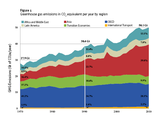 Figure 1: Greenhouse gas emissions in CO2 equivalent per year by region