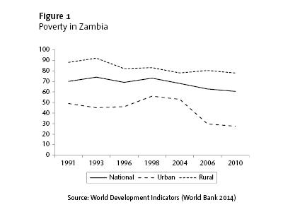 Figure 1: Poverty in Zambia. Source: World Development Indicators (World Bank 2014)