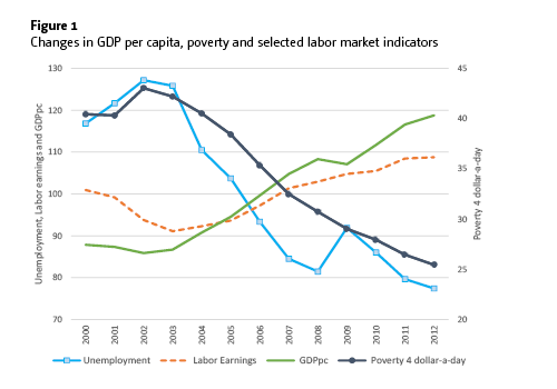 Figure 1: Changes in GD per capita, poverty and selected labor market indicators