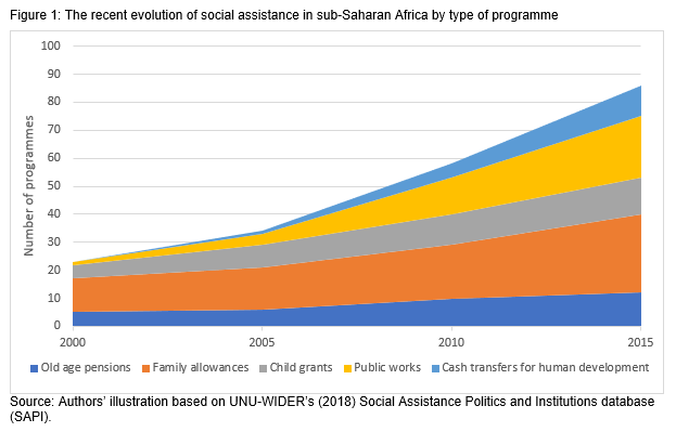 Figure 1: The recent evolution of social assistance in sub-Saharan Africa by type of programme. Source: Authors' illustration based on UNU-WIDER's (2018) Social Assistance Politics and Institutions database (SAPI).