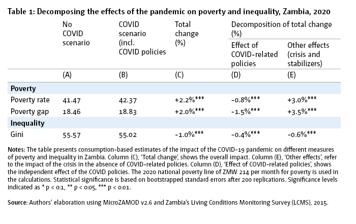 Table 1: Decomposing the effects of the pandemic on poverty and inequality, Zambia, 2020