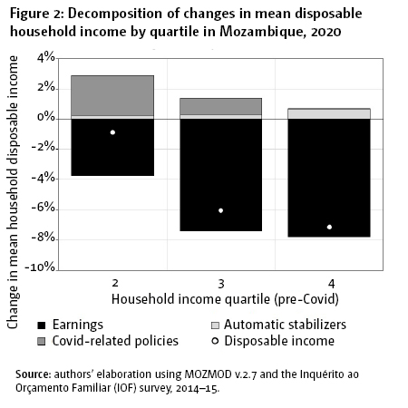 Figure 2: Decomposition of changes in mean disposable household income by quartile in Mozambique, 2020