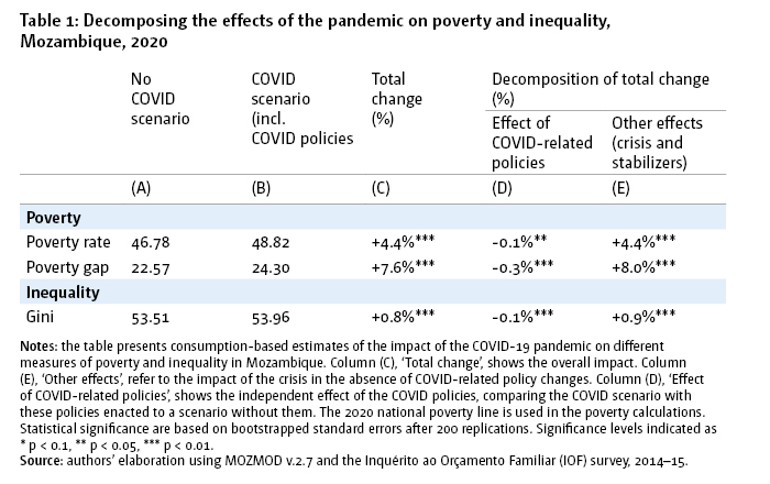 Table 1: Decomposing the effects of the pandemic on poverty and inequality, Mozambique, 2020