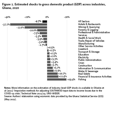 Figure 1. Estimated shocks to gross domestic product (GDP) across industries, Ghana, 2020