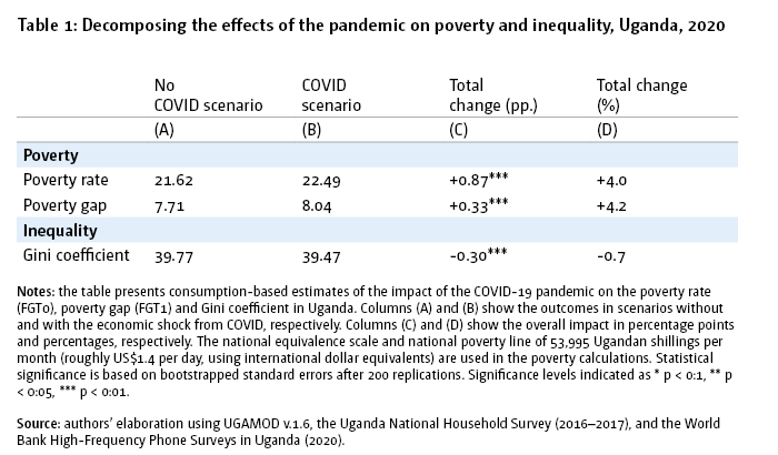 Table 1: Decomposing the effects of the pandemic on poverty and inequality, Uganda, 2020
