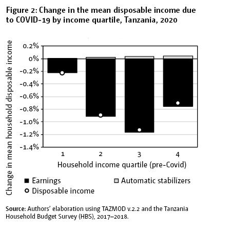 Figure 2: Change in the mean disposable income due to COVID-19 by income quartile, Tanzania, 2020
