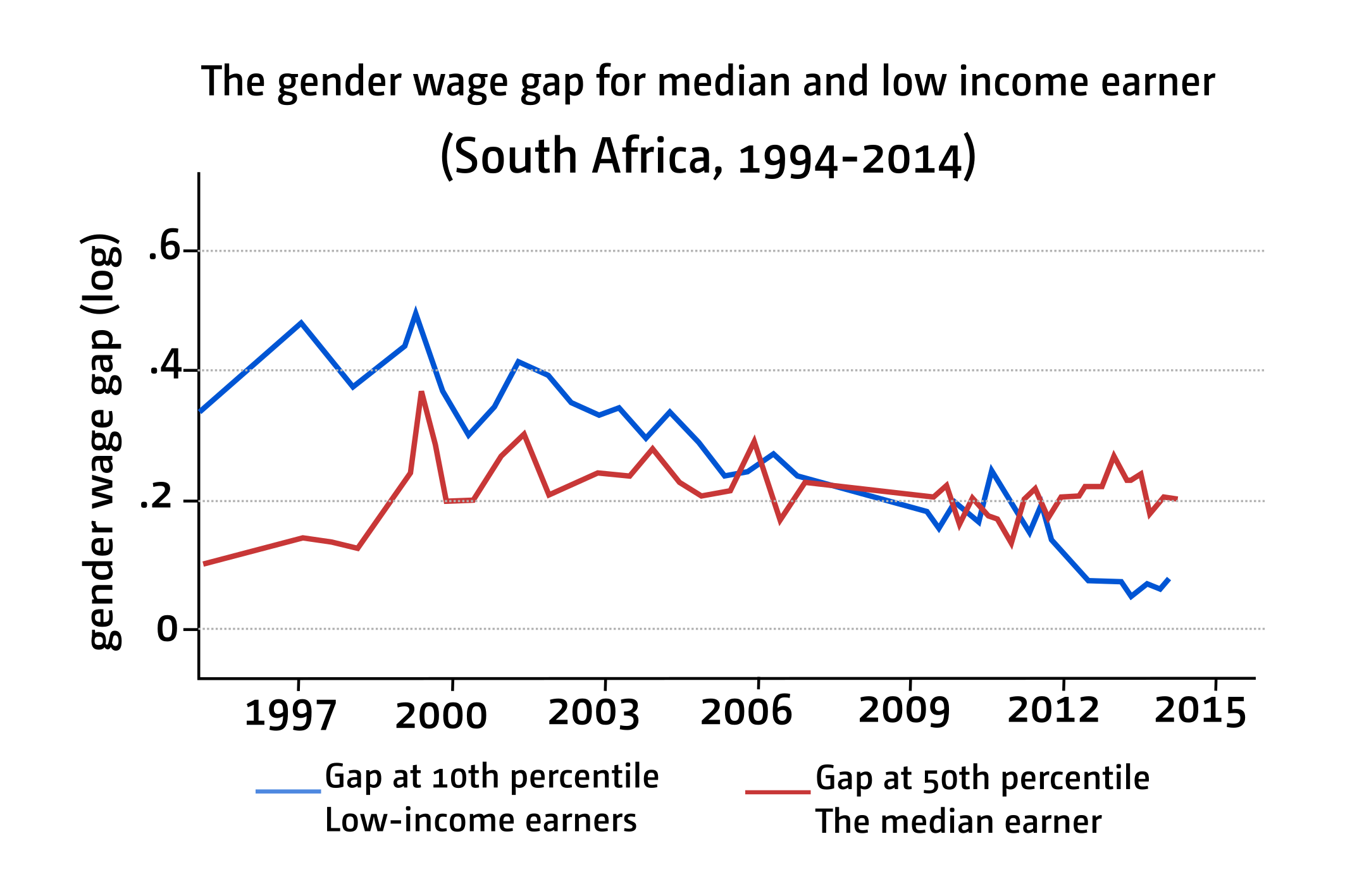 Figure 2: Gender wage gap for median and low-income earner