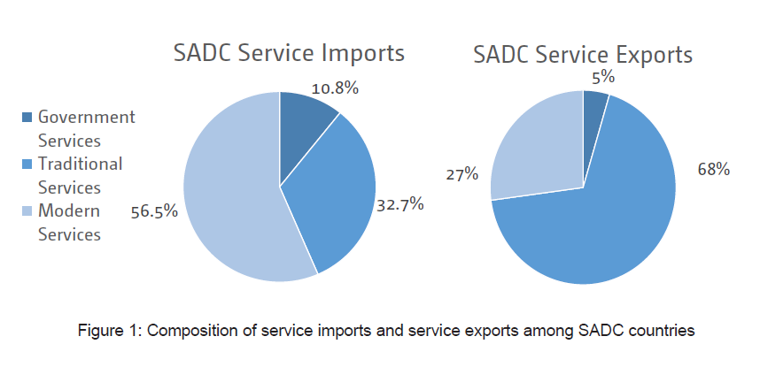 Figure 1: Composition of service imports and service exports among SADC countries