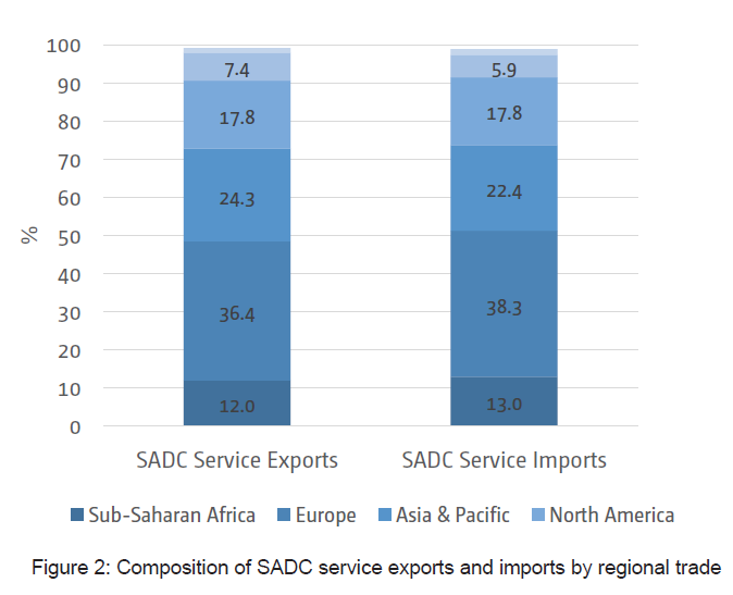 Figure 2: Composition of SADC service exports and imports by regional trade