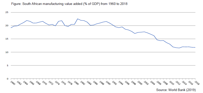 Figure: South African manufacturing value added (% of GDP) from 1960 to 2018