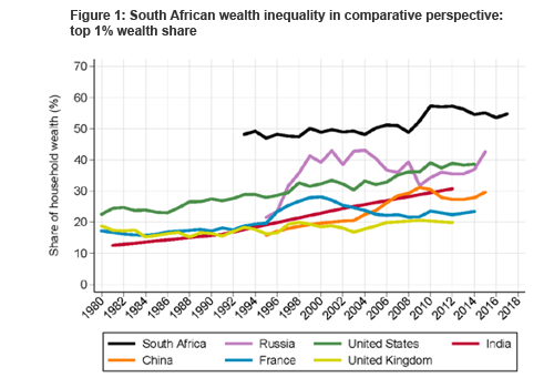 Figure 1: South African wealth inequality in comparative perspective: top 1% wealth share