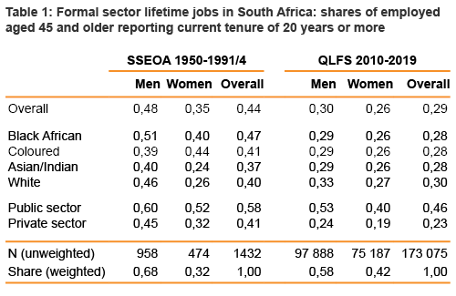 Table 1: Formal sector lifetime jobs in South Africa: shares of employed aged 45 and older reporting current tenure of 20 years or more