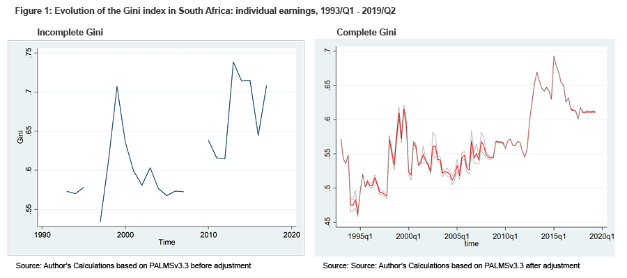 Figure 1: Evolution of the Gini index in South Africa: individual earnings, 1993/Q1 - 2019/Q2