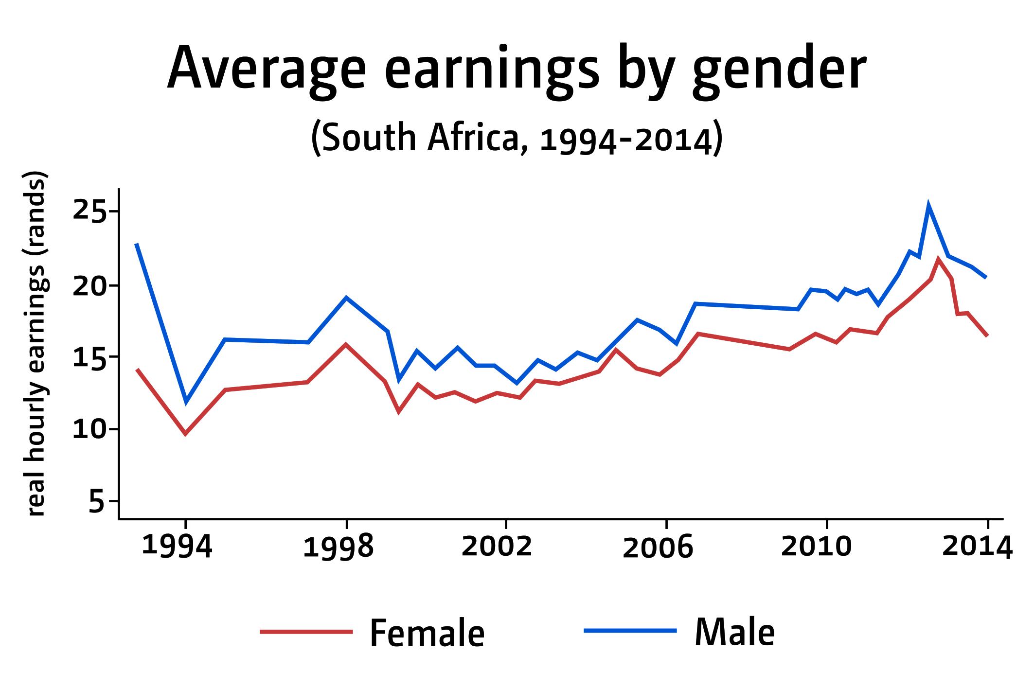 Figure 1: average earnings by gender