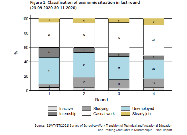 Figure 1: Classification of economic situation in last round (23.09.2020-30.11.2020)