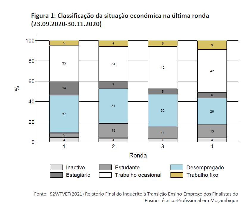 Figura 1: Classificação da situação económica na última ronda (23.09.2020-30.11.2020)