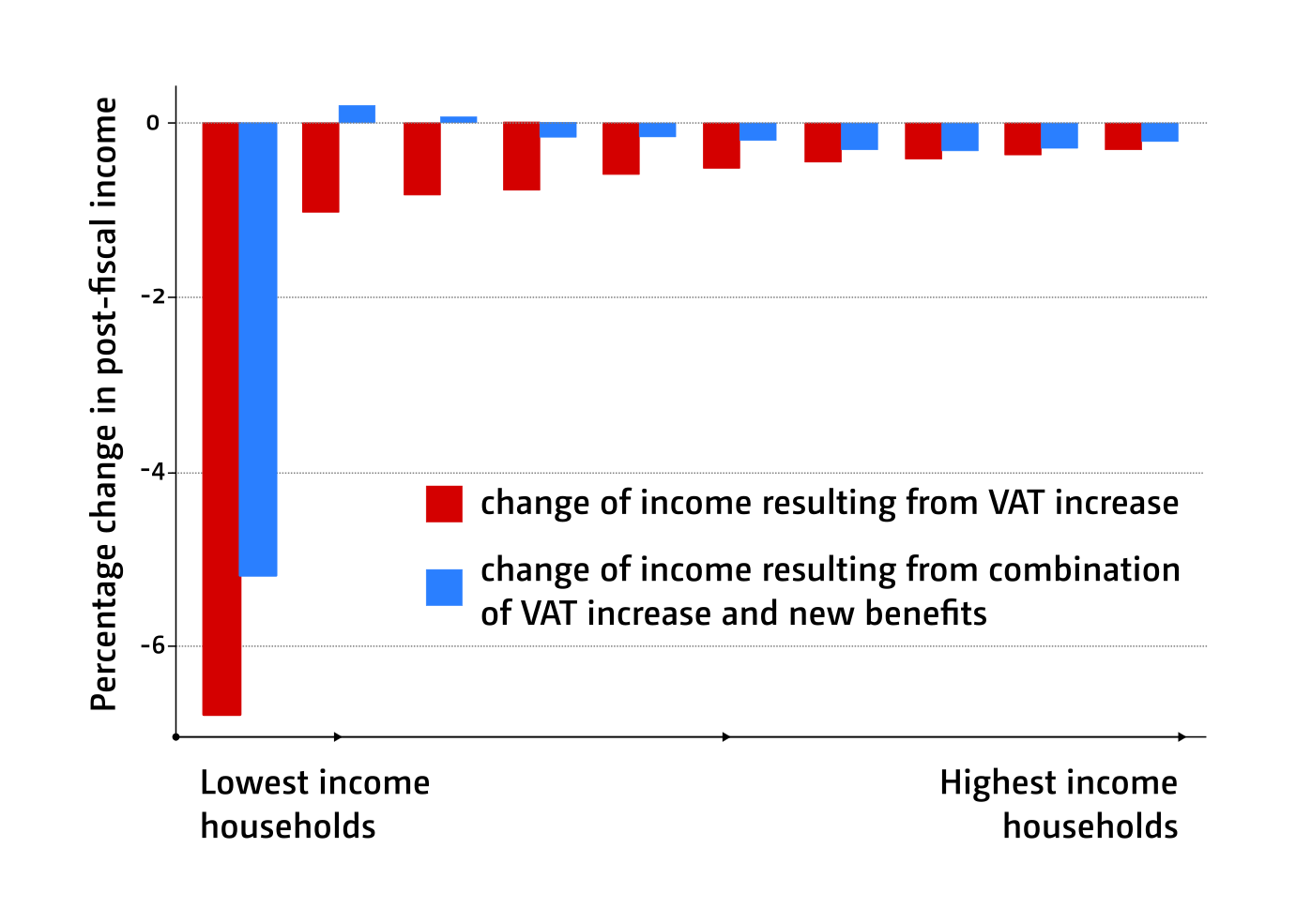 Figure 1: The impact of tax and benefit changes on household income in South Africa