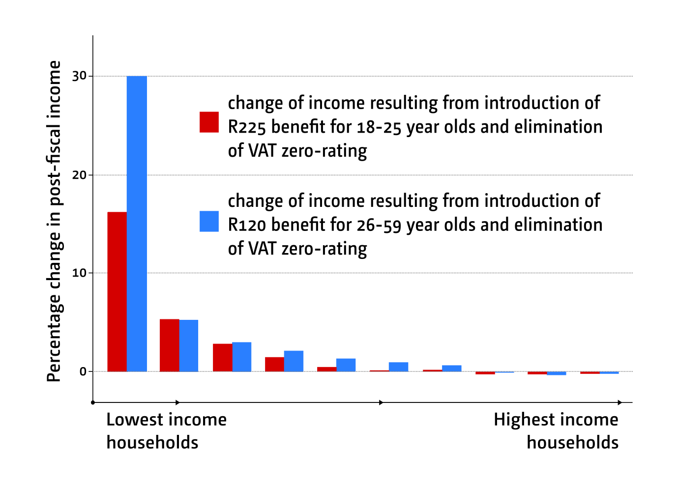 Figure 2: The impact of two reform scenarios on household income