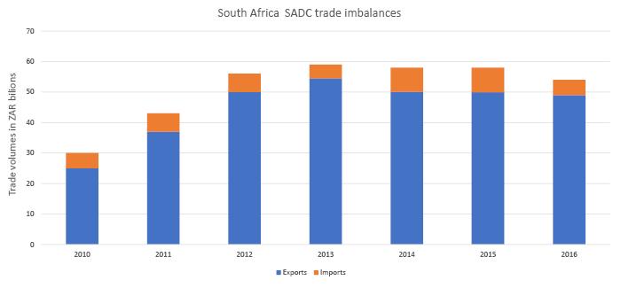Figure 1: South Africa's export through Beitbridge border post on the north-south corridorFigure 1: South Africa's export through Beitbridge border post on the north-south corridor
