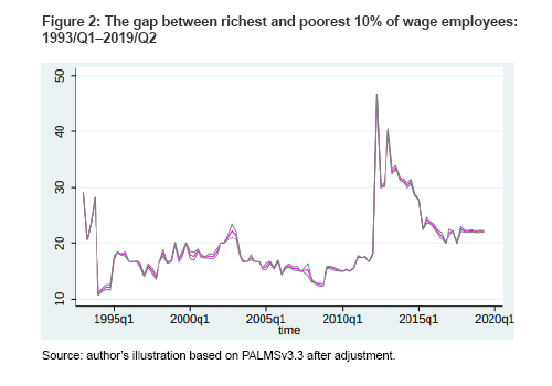 Figure 2: The gap between richest and poorest 10% of wage employees: 1993/Q1–2019/Q2