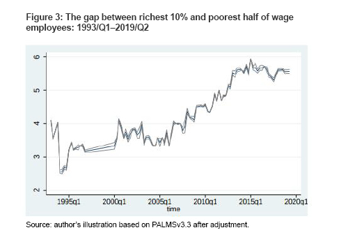 Figure 3: The gap between richest 10% and poorest half of wage employees: 1993/Q1–2019/Q2