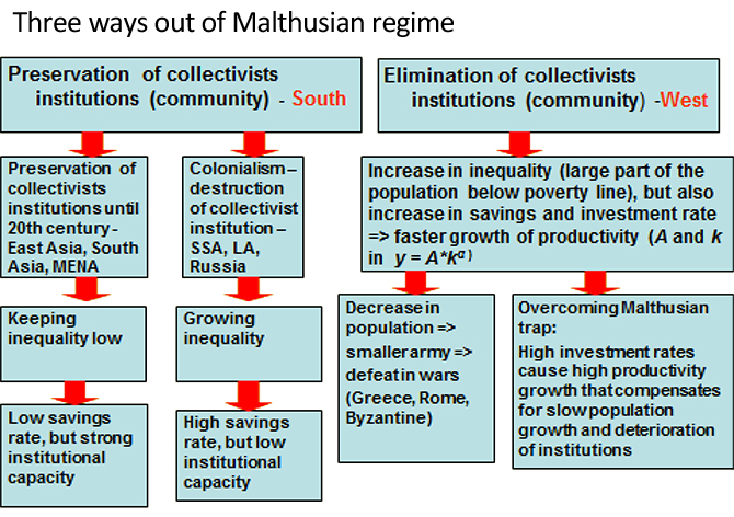Figure 2: Three ways out of Malthusian regime