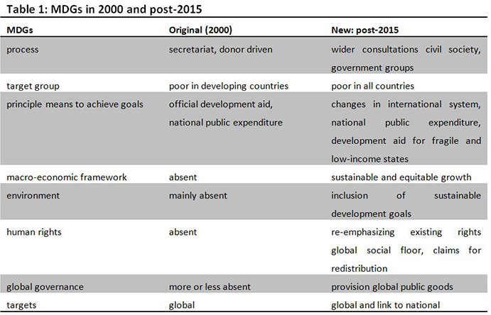 Table 1: MDGs in 2000 and post-2015. Source: van der Hoeven (2012). WIDER Angle June July 2012.