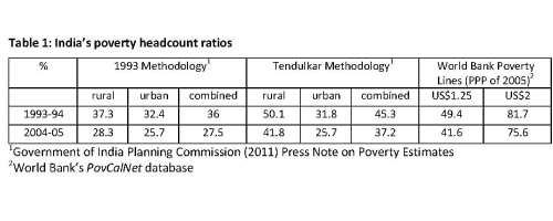 Table 1: India's poverty headcount ratios. 1 Government of India Planning Commission (2011) Press Note on Poverty Estimates. 2 World Bank's PovCalNet database.