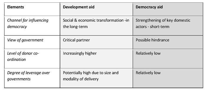 The complicated effects of foreign aid on African democracy: Figure 1: Characteristics of development aid and democracy aid