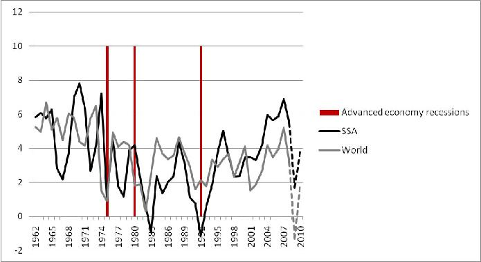 Fig 1. External Economic Shocks and Growth in SSA and the World, 1960-2008 (with IMF forecast values for 2009 and 2010)