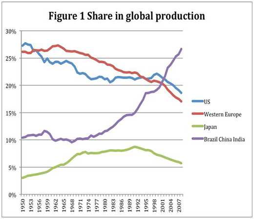 Figure 1 share in global production. Source: Maddison (2010). WIDER Angle June-July 2012.